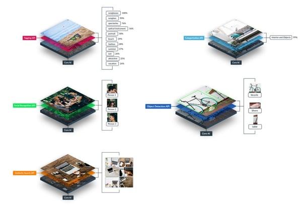 Imagga and FotoWare Integration